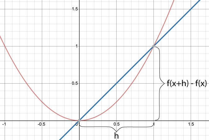 Derivatans definition - Den genomsnittliga förändringshastigheten