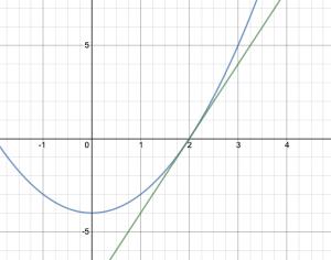 tangentens lutning i x=2 för f(x) = x^2-4